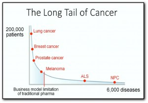 The Long Tail of Cancer